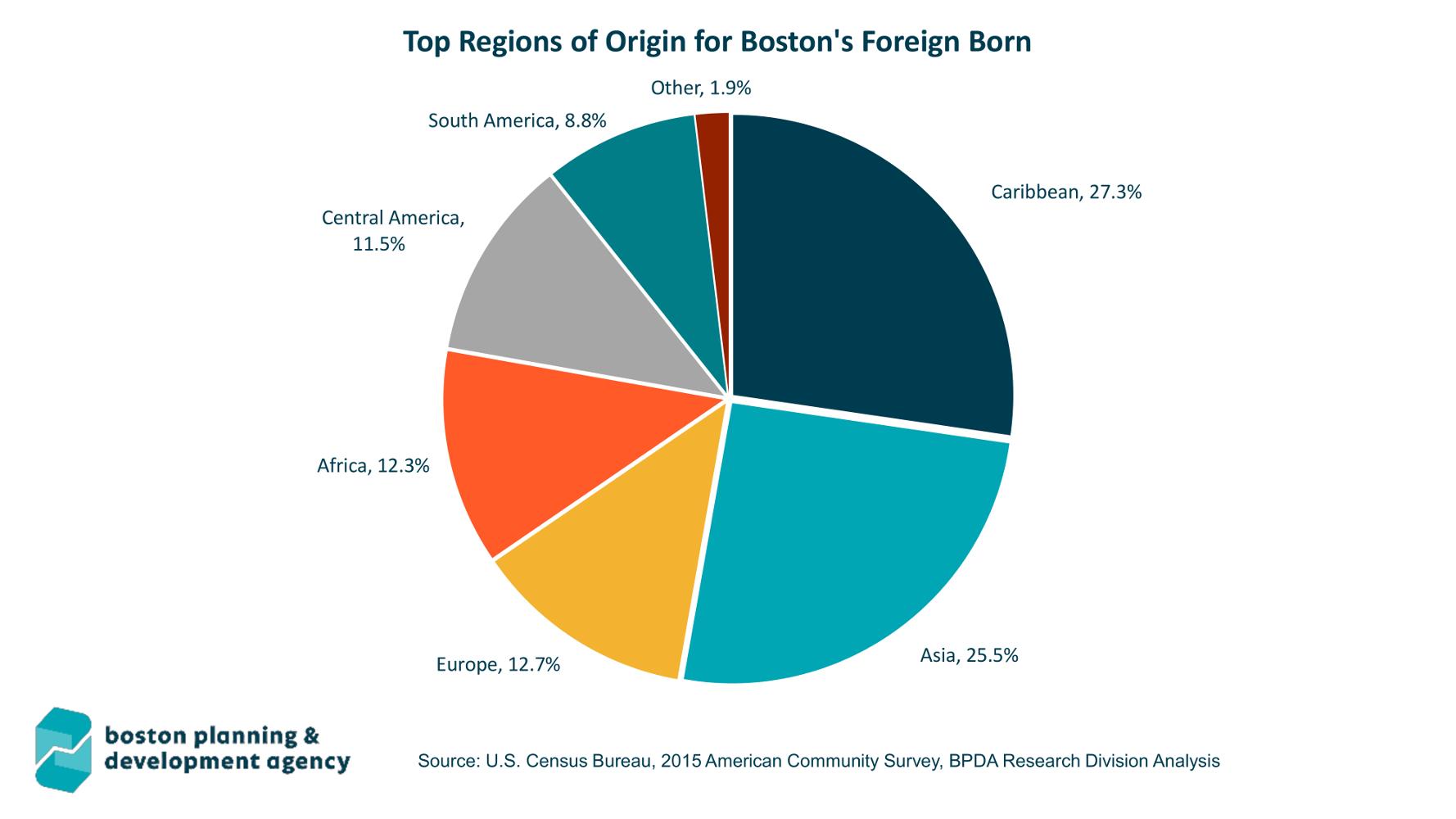 3 regions origin